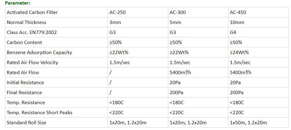 Bảng thông số kỹ thuật chi tiêt